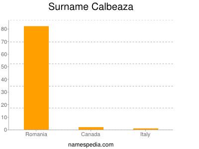 Surname Calbeaza