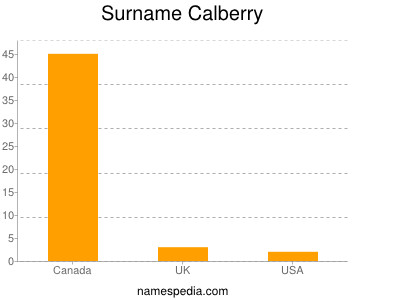 Surname Calberry