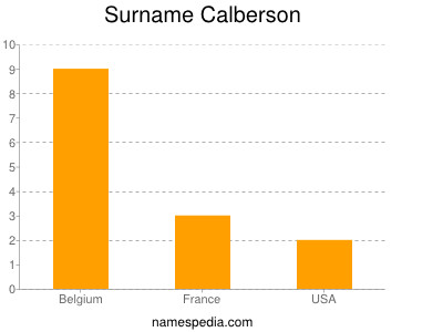 Surname Calberson