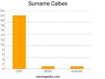 Surname Calbes