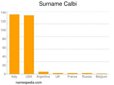 Surname Calbi