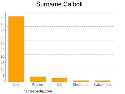 Surname Calboli