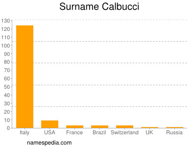 Surname Calbucci