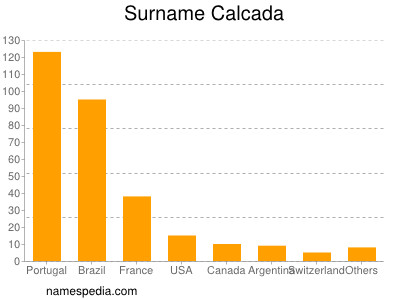 Surname Calcada