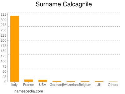 Surname Calcagnile