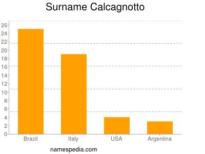 Surname Calcagnotto