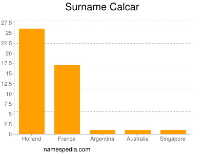 Surname Calcar