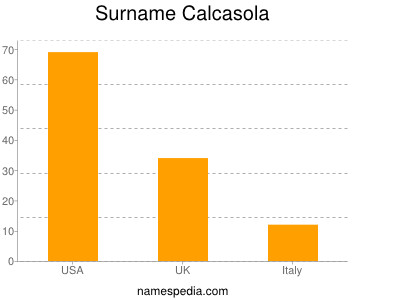 Surname Calcasola