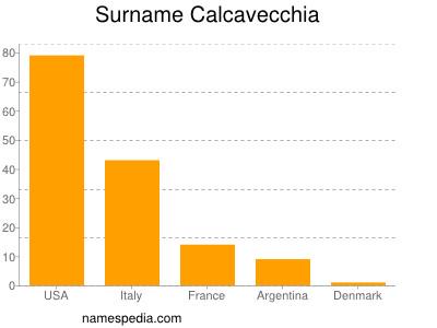 Surname Calcavecchia