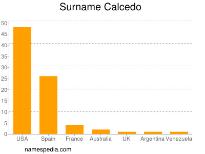 Surname Calcedo