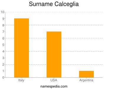Surname Calceglia