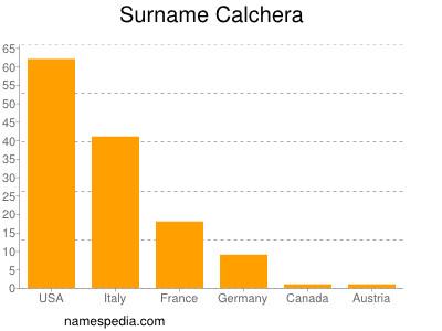 Surname Calchera