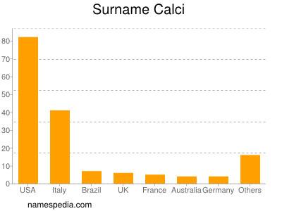 Surname Calci