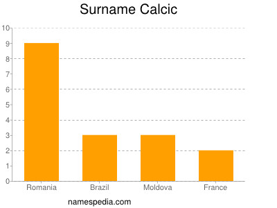 Surname Calcic