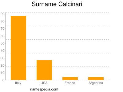 Surname Calcinari