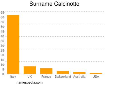 Surname Calcinotto