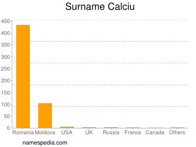 Surname Calciu