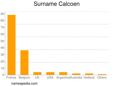 Surname Calcoen