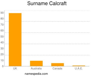 Surname Calcraft