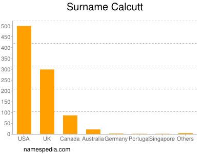 Surname Calcutt