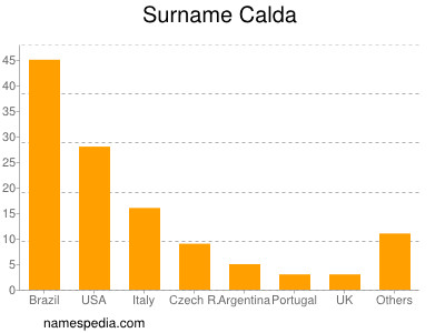 Surname Calda