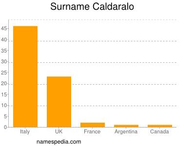 Surname Caldaralo