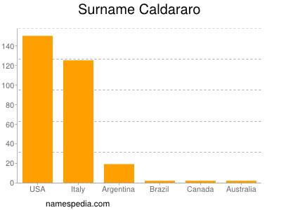 Surname Caldararo