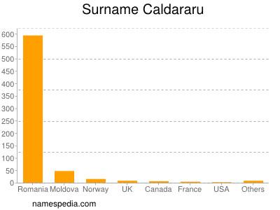 Surname Caldararu