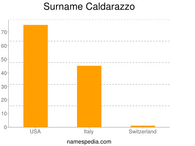 Surname Caldarazzo