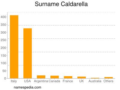 Surname Caldarella