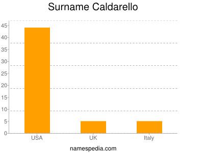 Surname Caldarello