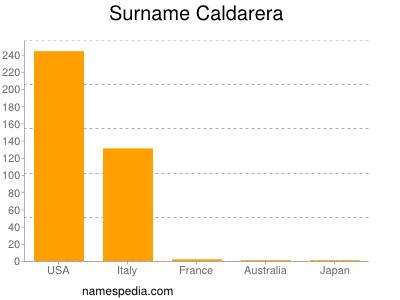 Surname Caldarera