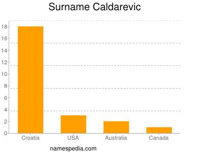 Surname Caldarevic