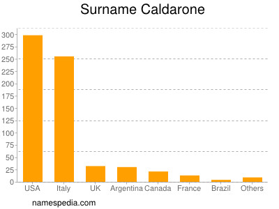 Surname Caldarone