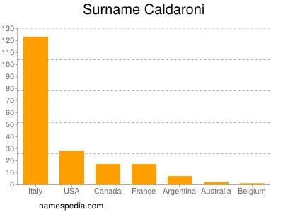 Surname Caldaroni