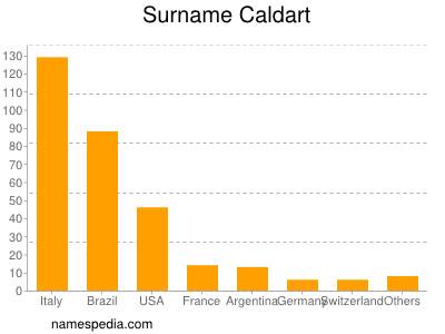 Surname Caldart