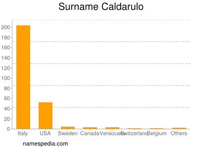 Surname Caldarulo