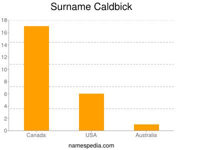 Surname Caldbick