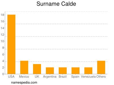 Surname Calde