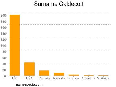Surname Caldecott