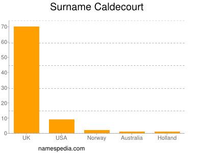 Surname Caldecourt