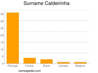 Surname Caldeirinha