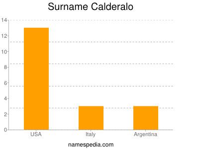Surname Calderalo