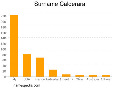 Surname Calderara