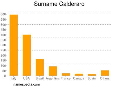 Surname Calderaro