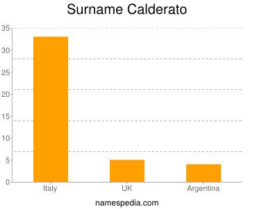 Surname Calderato