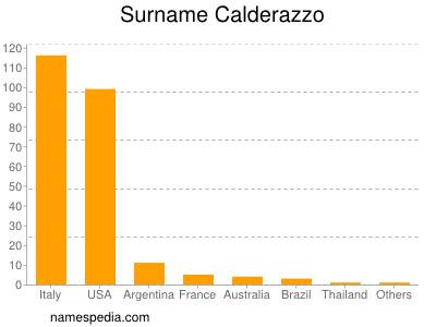 Surname Calderazzo