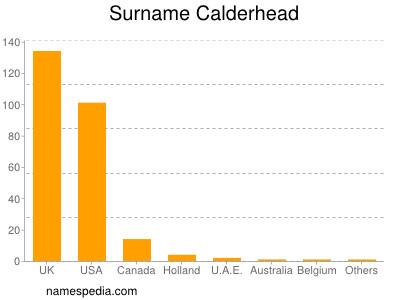 Surname Calderhead