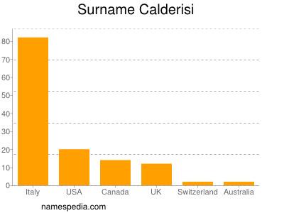 Surname Calderisi