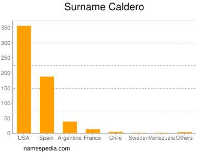 Surname Caldero